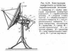 Общие принципы построения систем спутникового ...