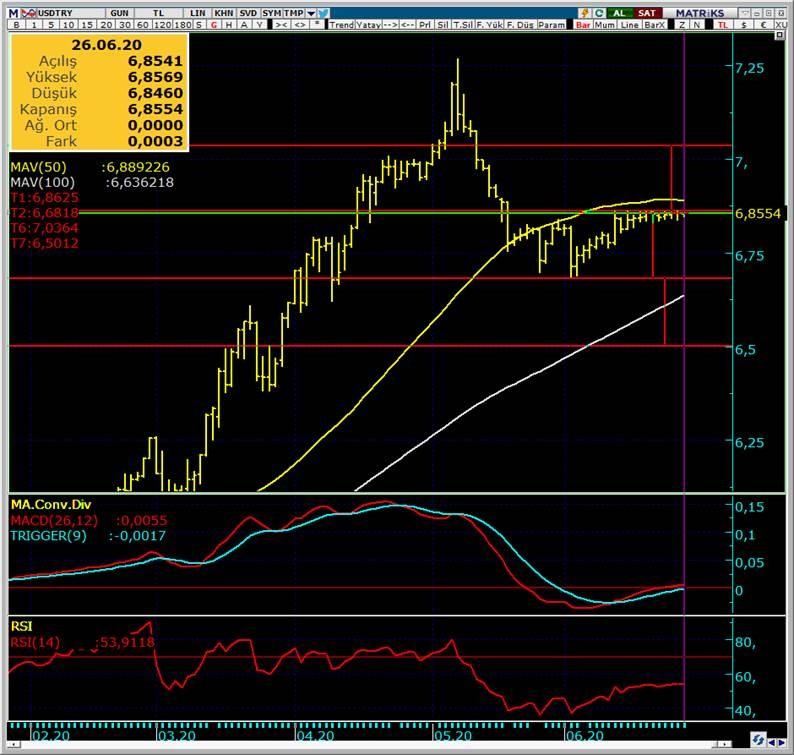 Global piyasaları salgına rağmen toparlanma eğiliminde…