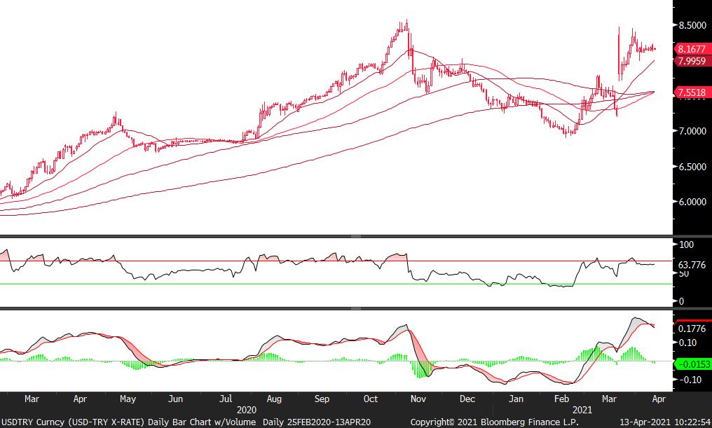 FX Piyasaları ÇağrıMerkezin