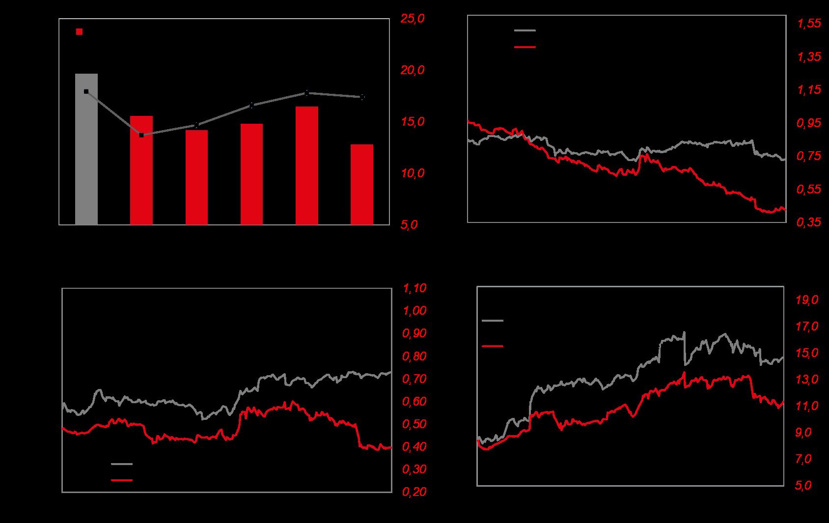 Küresel piyasalar güne pozitif risk iştahı ile başlıyor ÇağrıMerkezin