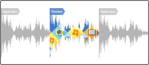 mailservice?url=https%3A%2F%2Favatars.mds.yandex Аудиореклама на сервисах Яндекса