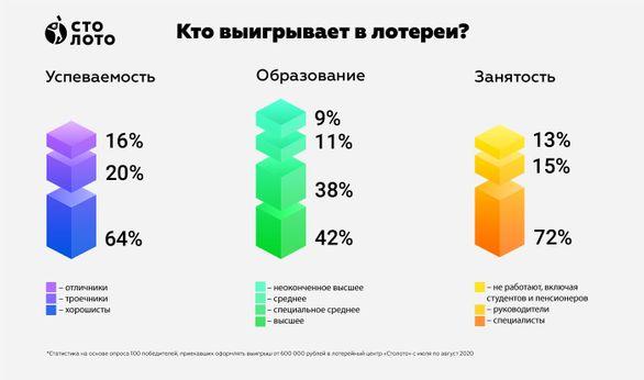 """Кто чаще других выигрывает в лотереи? Результаты опроса победителей """"Столото"""""""