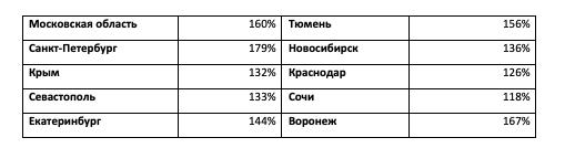 Эксперты: спрос на земельные участки в Крыму вырос на 132%