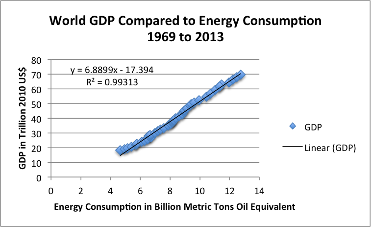 Figure 4. Le PIB mondial en 2010 $ par rapport (de l'USDA) de rapport par à la consommation d'énergie Mondiale (de BP Statistical Review of World Energy 2014).