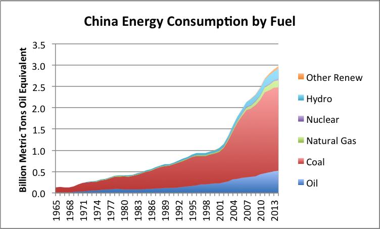 Figure 8. consommation d'énergie de la Chine par le carburant, la base sur la des Données de BP Statistical Review of World Energy 2015.
