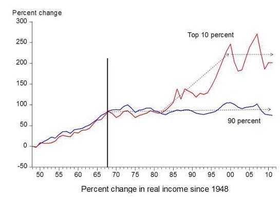 Figure 6. Graphique par l'économiste Emmanuel Saez basons sur juin analyser des Données de l'IRS, publié dans Forbes.