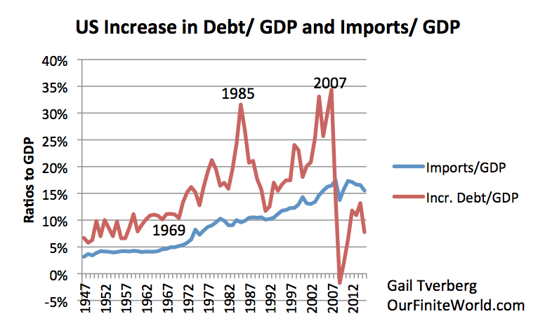 Figure 5. US Augmentation de la dette comme Ratio des importations PIB et des États-Unis que par rapport au PIB. Les deux à partir de données FRED: TSMDO et IMPGS.