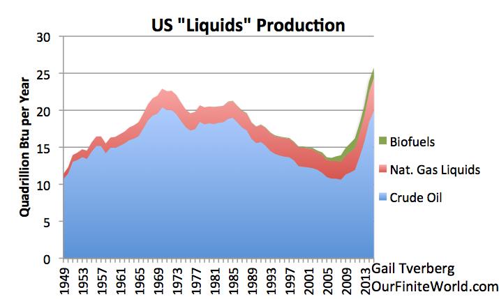 Figure 6. la production américaine de pétrole et autres liquides, sur la base des données de l'EIE. Les données disponibles sont à Novembre, mais montant indiqué est une estimation de l'année complète.