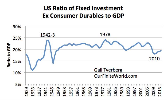 Investissement Figure 7. US fixes (usines, équipements, écoles, routes) Hors Consumer Durables comme Ratio au PIB, basé à US Bureau of Economic Analysis.