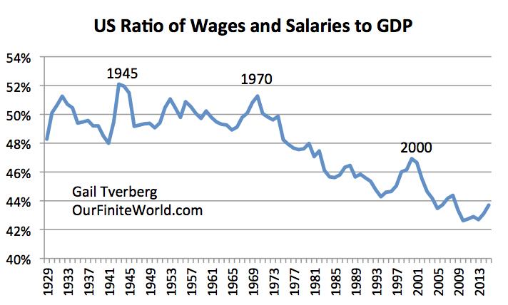 Figure 3. Ratio des salaires américains et salaires dans le PIB, sur la base des informations du Bureau of Economic Analysis.