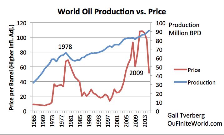 Figure 9. La production mondiale de pétrole et le prix. La production est basée sur BP, plus l'estimation de l'auteur pour 2016. prix du pétrole historiques sont calculés en fonction d'un taux d'inflation plus élevé que d'habitude récente, en supposant la vue ShadowStats de l'inflation est correcte.