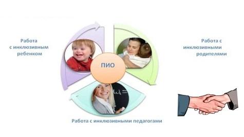 вебинар 23 июня 2021 о сопровождении инклюзивного образования в школе Санкт-Петербурга