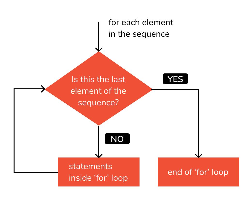 flowchart of for loop in python