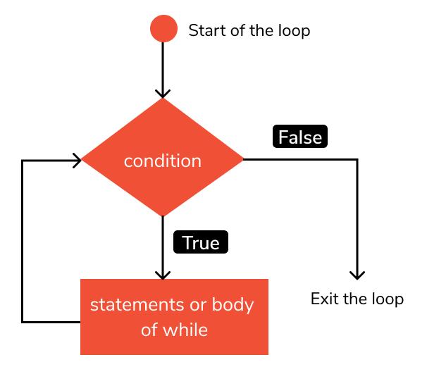 flowchart while loop in python
