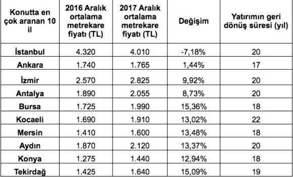 2017'de konutta en çok aranan 5 ilçeİstanbul ve Ankara'dan