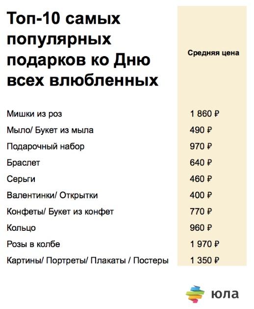 Самый популярный подарок у севастопольцев на День святого Валентина?