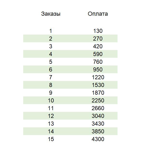Бонусы и гарантии для курьеров Яндекс.Про в Тюмени