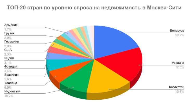 Zarubezhnye_klienty
