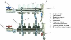 Коллектор 7 выходов в сборе TIM KA007 с расходомерами