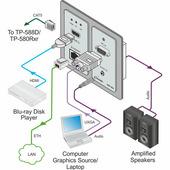 Kramer WP-20/EU(W)-86 Передатчик VGA/HDMI, RS-232 и стерео аудио по витой паре HDBaseT; поддержка 4К, цвет белый